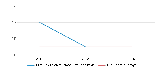 This chart display the percentage of Hawaiian students in Five Keys Adult School (sf Sheriff's) and the percentage of Hawaiian public school students in California by year, with the latest 2014-15 school year data.