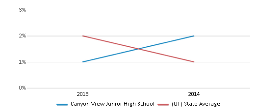 This chart display the percentage of Hawaiian students in Canyon View Junior High School and the percentage of Hawaiian public school students in Utah by year, with the latest 2013-14 school year data.