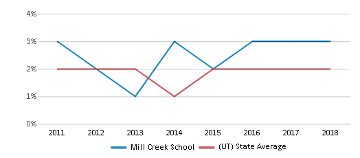 This chart display the percentage of Hawaiian students in Mill Creek School and the percentage of Hawaiian public school students in Utah by year, with the latest 2017-18 school year data.