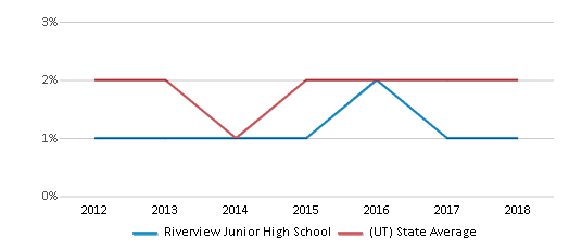 This chart display the percentage of Hawaiian students in Riverview Junior High School and the percentage of Hawaiian public school students in Utah by year, with the latest 2017-18 school year data.