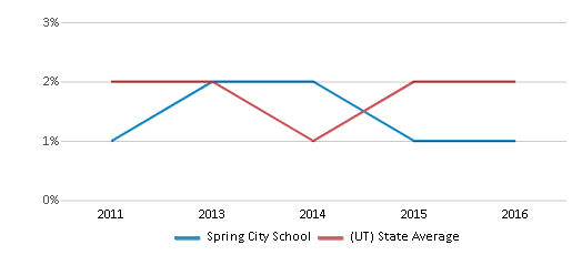 This chart display the percentage of Hawaiian students in Spring City School and the percentage of Hawaiian public school students in Utah by year, with the latest 2015-16 school year data.
