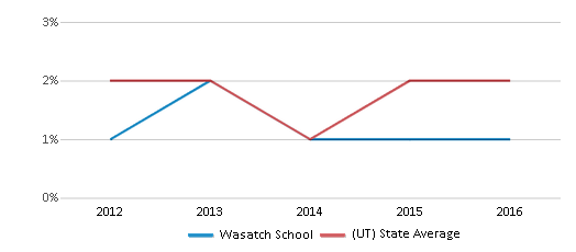 This chart display the percentage of Hawaiian students in Wasatch School and the percentage of Hawaiian public school students in Utah by year, with the latest 2015-16 school year data.