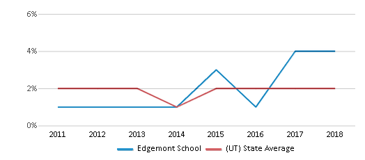 This chart display the percentage of Hawaiian students in Edgemont School and the percentage of Hawaiian public school students in Utah by year, with the latest 2017-18 school year data.