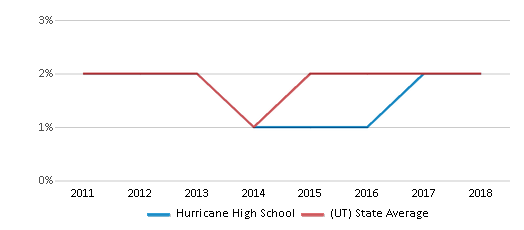 This chart display the percentage of Hawaiian students in Hurricane High School and the percentage of Hawaiian public school students in Utah by year, with the latest 2017-18 school year data.