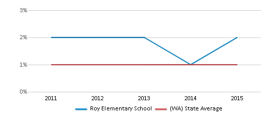This chart display the percentage of Hawaiian students in Roy Elementary School and the percentage of Hawaiian public school students in Washington by year, with the latest 2014-15 school year data.