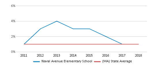This chart display the percentage of Hawaiian students in Naval Avenue Elementary School and the percentage of Hawaiian public school students in Washington by year, with the latest 2017-18 school year data.
