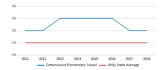 This chart display the percentage of Hawaiian students in Cottonwood Elementary School and the percentage of Hawaiian public school students in Washington by year, with the latest 2017-18 school year data.