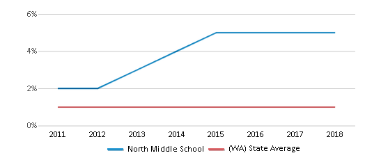 This chart display the percentage of Hawaiian students in North Middle School and the percentage of Hawaiian public school students in Washington by year, with the latest 2017-18 school year data.