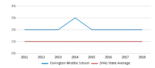 This chart display the percentage of Hawaiian students in Covington Middle School and the percentage of Hawaiian public school students in Washington by year, with the latest 2017-18 school year data.