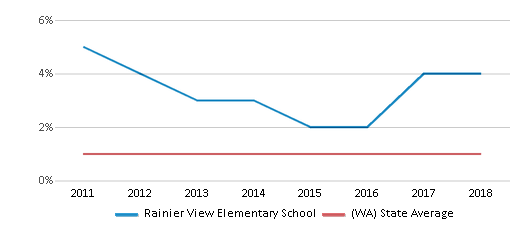 This chart display the percentage of Hawaiian students in Rainier View Elementary School and the percentage of Hawaiian public school students in Washington by year, with the latest 2017-18 school year data.