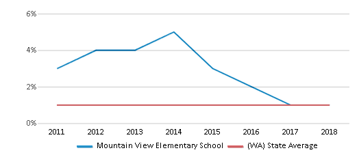 This chart display the percentage of Hawaiian students in Mountain View Elementary School and the percentage of Hawaiian public school students in Washington by year, with the latest 2017-18 school year data.