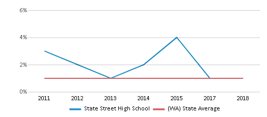 This chart display the percentage of Hawaiian students in State Street High School and the percentage of Hawaiian public school students in Washington by year, with the latest 2017-18 school year data.