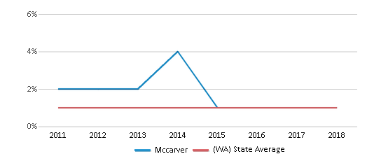 This chart display the percentage of Hawaiian students in Mccarver and the percentage of Hawaiian public school students in Washington by year, with the latest 2017-18 school year data.