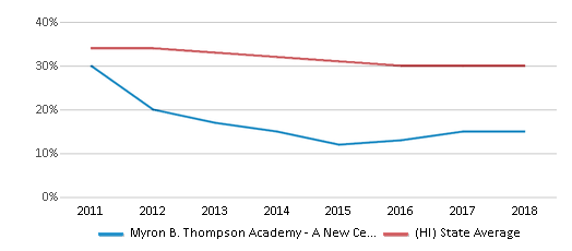 This chart display the percentage of Hawaiian students in Myron B. Thompson Academy - A New Century Pcs and the percentage of Hawaiian public school students in Hawaii by year, with the latest 2017-18 school year data.