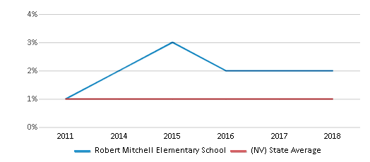 This chart display the percentage of Hawaiian students in Robert Mitchell Elementary School and the percentage of Hawaiian public school students in Nevada by year, with the latest 2017-18 school year data.