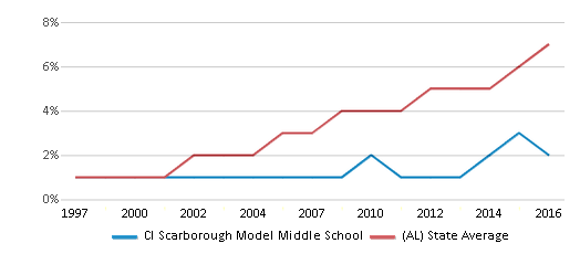 This chart display the percentage of Hispanic students in Cl Scarborough Model Middle School and the percentage of Hispanic public school students in Alabama by year, with the latest 2015-16 school year data.
