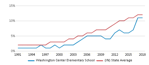 This chart display the percentage of Hispanic students in Washington Center Elementary School and the percentage of Hispanic public school students in Indiana by year, with the latest 2017-18 school year data.