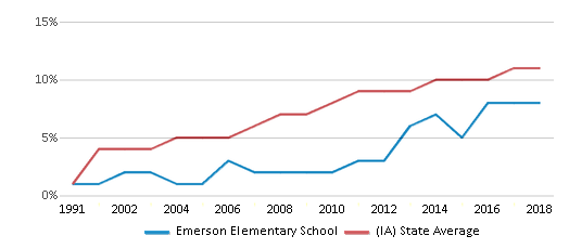 This chart display the percentage of Hispanic students in Emerson Elementary School and the percentage of Hispanic public school students in Iowa by year, with the latest 2017-18 school year data.