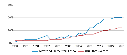 This chart display the percentage of Hispanic students in Maywood Elementary School and the percentage of Hispanic public school students in Indiana by year, with the latest 2017-18 school year data.