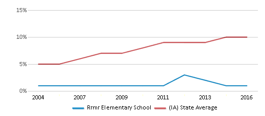 This chart display the percentage of Hispanic students in Rrmr Elementary School and the percentage of Hispanic public school students in Iowa by year, with the latest 2015-16 school year data.