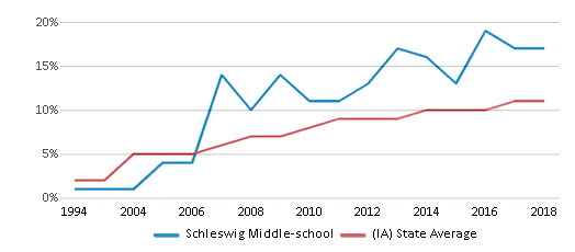 This chart display the percentage of Hispanic students in Schleswig Middle-school and the percentage of Hispanic public school students in Iowa by year, with the latest 2017-18 school year data.