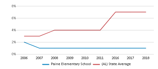 This chart display the percentage of Hispanic students in Paine Elementary School and the percentage of Hispanic public school students in Alabama by year, with the latest 2017-18 school year data.