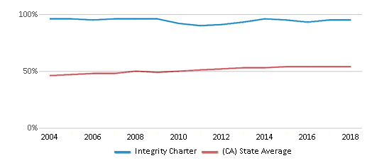 This chart display the percentage of Hispanic students in Integrity Charter and the percentage of Hispanic public school students in California by year, with the latest 2017-18 school year data.