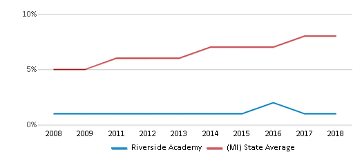 This chart display the percentage of Hispanic students in Riverside Academy and the percentage of Hispanic public school students in Michigan by year, with the latest 2017-18 school year data.