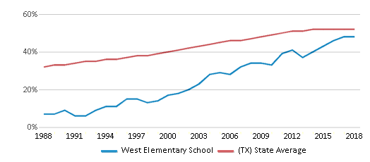 This chart display the percentage of Hispanic students in West Elementary School and the percentage of Hispanic public school students in Texas by year, with the latest 2017-18 school year data.