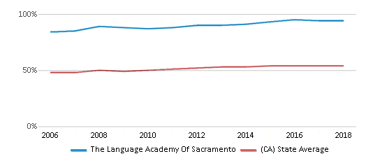 This chart display the percentage of Hispanic students in The Language Academy Of Sacramento and the percentage of Hispanic public school students in California by year, with the latest 2017-18 school year data.