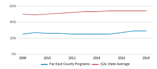 This chart display the percentage of Hispanic students in Far East County Programs and the percentage of Hispanic public school students in California by year, with the latest 2017-18 school year data.