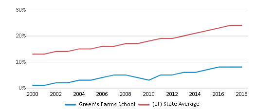 This chart display the percentage of Hispanic students in Green's Farms School and the percentage of Hispanic public school students in Connecticut by year, with the latest 2017-18 school year data.