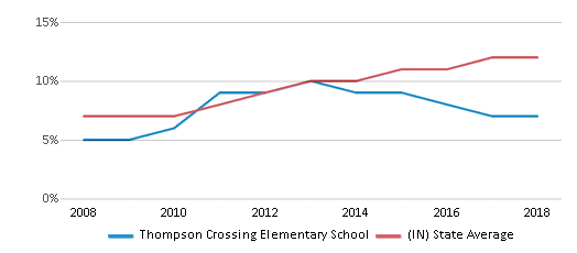 This chart display the percentage of Hispanic students in Thompson Crossing Elementary School and the percentage of Hispanic public school students in Indiana by year, with the latest 2017-18 school year data.