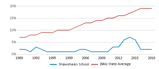 This chart display the percentage of Hispanic students in Shawsheen School and the percentage of Hispanic public school students in Massachusetts by year, with the latest 2017-18 school year data.