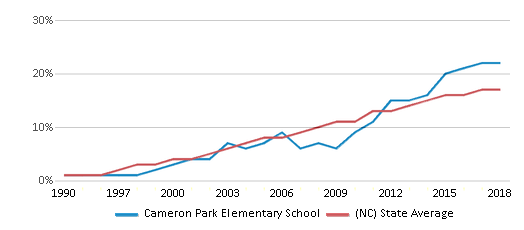 This chart display the percentage of Hispanic students in Cameron Park Elementary School and the percentage of Hispanic public school students in North Carolina by year, with the latest 2017-18 school year data.