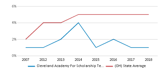 This chart display the percentage of Hispanic students in Cleveland Academy For Scholarship Technology And Leadership and the percentage of Hispanic public school students in Ohio by year, with the latest 2017-18 school year data.
