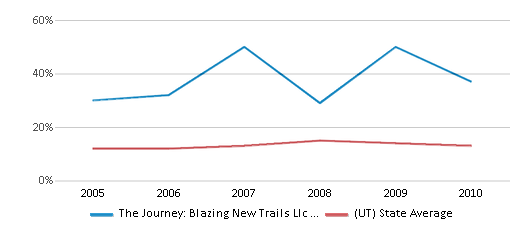 This chart display the percentage of Hispanic students in The Journey: Blazing New Trails Llc Impact Ranch and the percentage of Hispanic public school students in Utah by year, with the latest 2009-10 school year data.