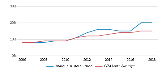 This chart display the percentage of Hispanic students in Nandua Middle School and the percentage of Hispanic public school students in Virginia by year, with the latest 2017-18 school year data.