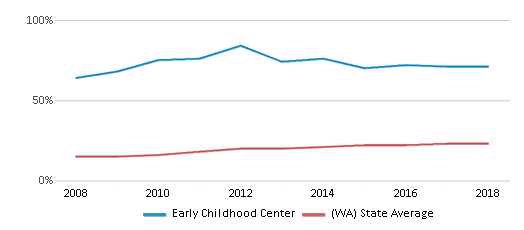 This chart display the percentage of Hispanic students in Early Childhood Center and the percentage of Hispanic public school students in Washington by year, with the latest 2017-18 school year data.