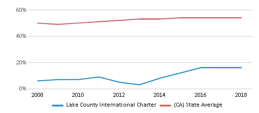 This chart display the percentage of Hispanic students in Lake County International Charter and the percentage of Hispanic public school students in California by year, with the latest 2017-18 school year data.