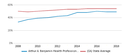 This chart display the percentage of Hispanic students in Arthur A. Benjamin Health Professions High School and the percentage of Hispanic public school students in California by year, with the latest 2017-18 school year data.