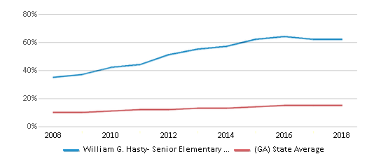 This chart display the percentage of Hispanic students in William G. Hasty- Senior Elementary School and the percentage of Hispanic public school students in Georgia by year, with the latest 2017-18 school year data.