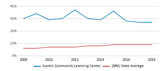 This chart display the percentage of Hispanic students in Austin Community Learning Center and the percentage of Hispanic public school students in Minnesota by year, with the latest 2017-18 school year data.