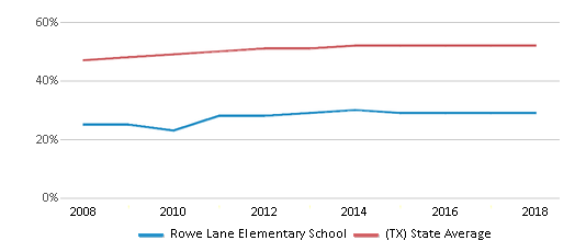 This chart display the percentage of Hispanic students in Rowe Lane Elementary School and the percentage of Hispanic public school students in Texas by year, with the latest 2017-18 school year data.