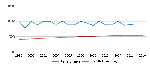 This chart display the percentage of Hispanic students in Renaissance and the percentage of Hispanic public school students in California by year, with the latest 2017-18 school year data.