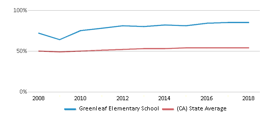 This chart display the percentage of Hispanic students in Greenleaf Elementary School and the percentage of Hispanic public school students in California by year, with the latest 2017-18 school year data.