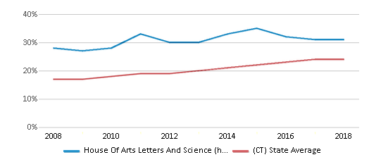This chart display the percentage of Hispanic students in House Of Arts Letters And Science (hals) Academy and the percentage of Hispanic public school students in Connecticut by year, with the latest 2017-18 school year data.