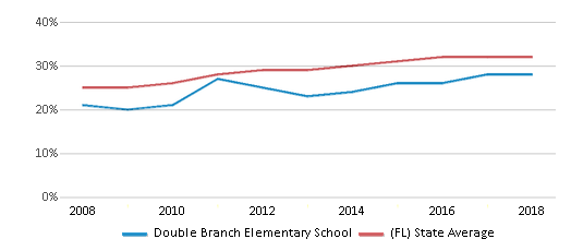 This chart display the percentage of Hispanic students in Double Branch Elementary School and the percentage of Hispanic public school students in Florida by year, with the latest 2017-18 school year data.