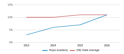 This chart display the percentage of Hispanic students in Hope Academy and the percentage of Hispanic public school students in Indiana by year, with the latest 2015-16 school year data.