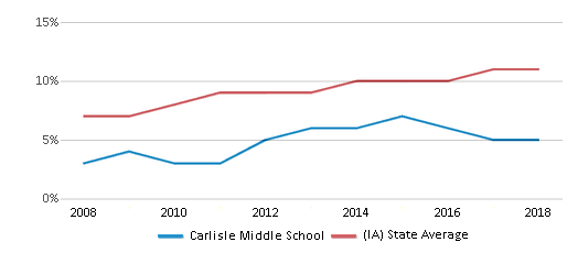 This chart display the percentage of Hispanic students in Carlisle Middle School and the percentage of Hispanic public school students in Iowa by year, with the latest 2017-18 school year data.